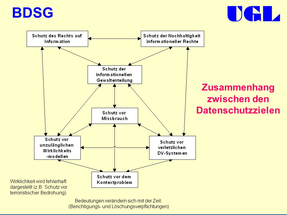 Zusammenhang zwischen den Datenschutzzielen