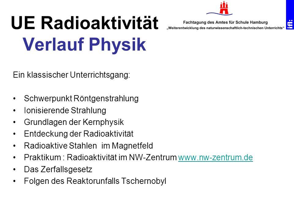 UE Radioaktivität Verlauf Physik