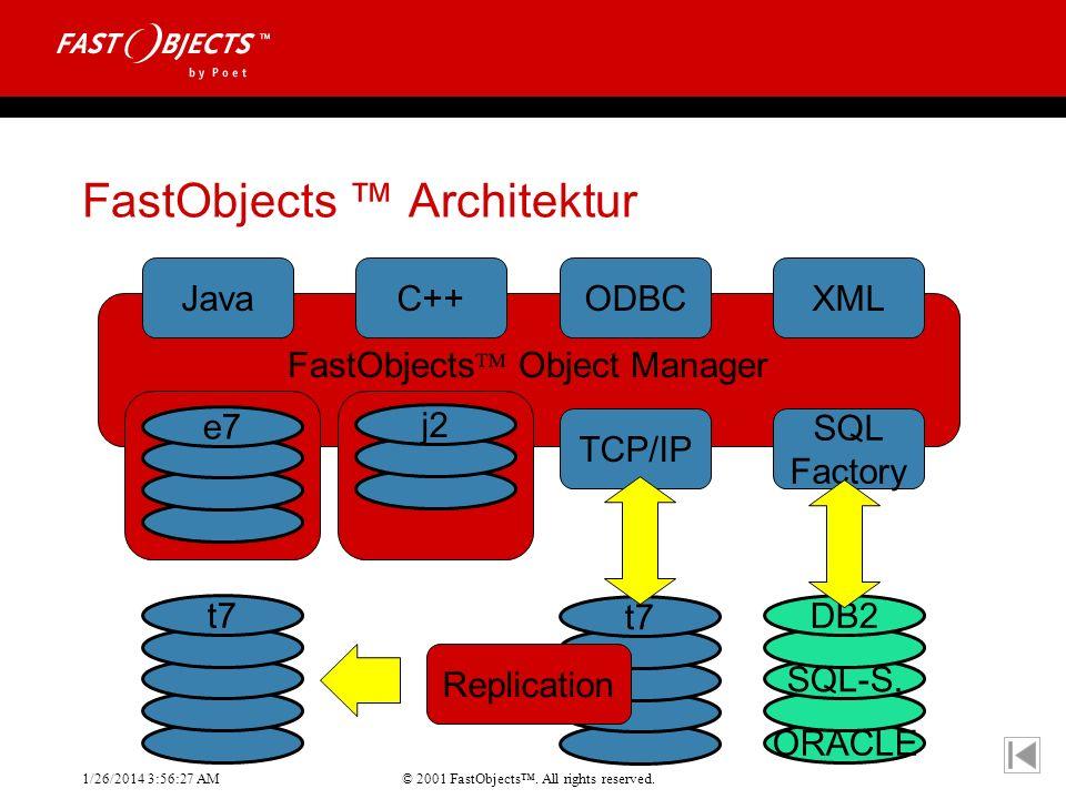 FastObjects ™ Architektur