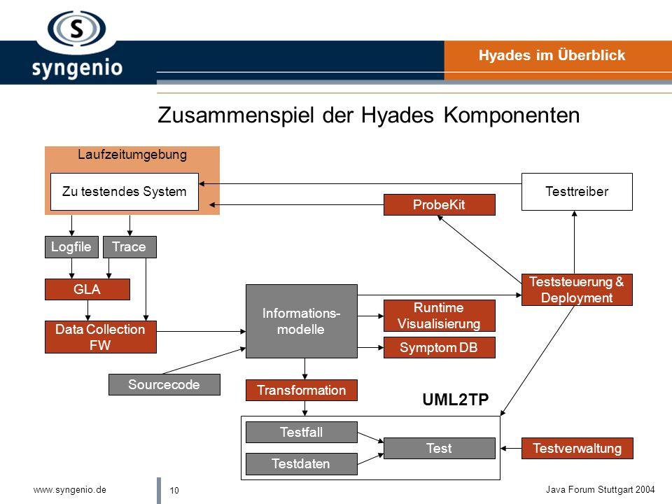 Zusammenspiel der Hyades Komponenten