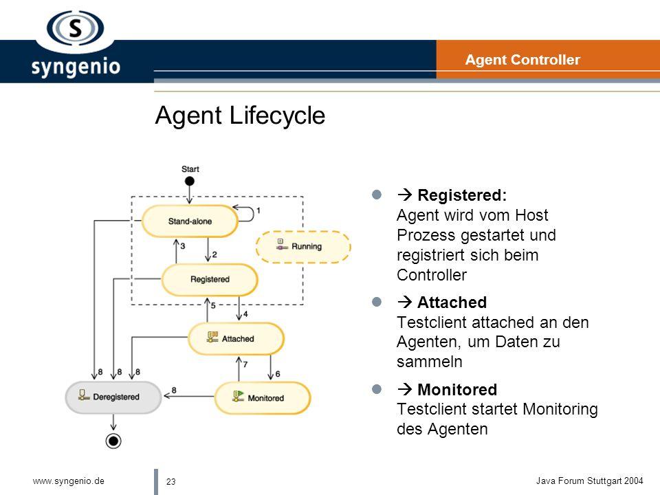 Agent Controller Agent Lifecycle.  Registered: Agent wird vom Host Prozess gestartet und registriert sich beim Controller.
