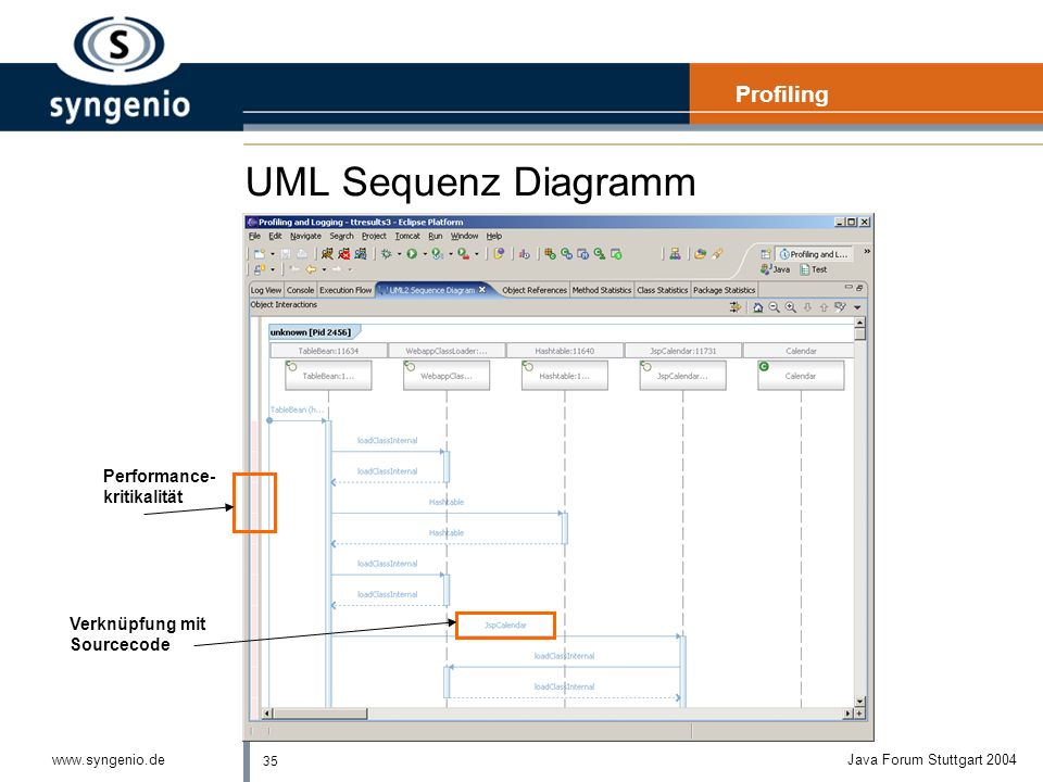 UML Sequenz Diagramm Profiling Performance- kritikalität