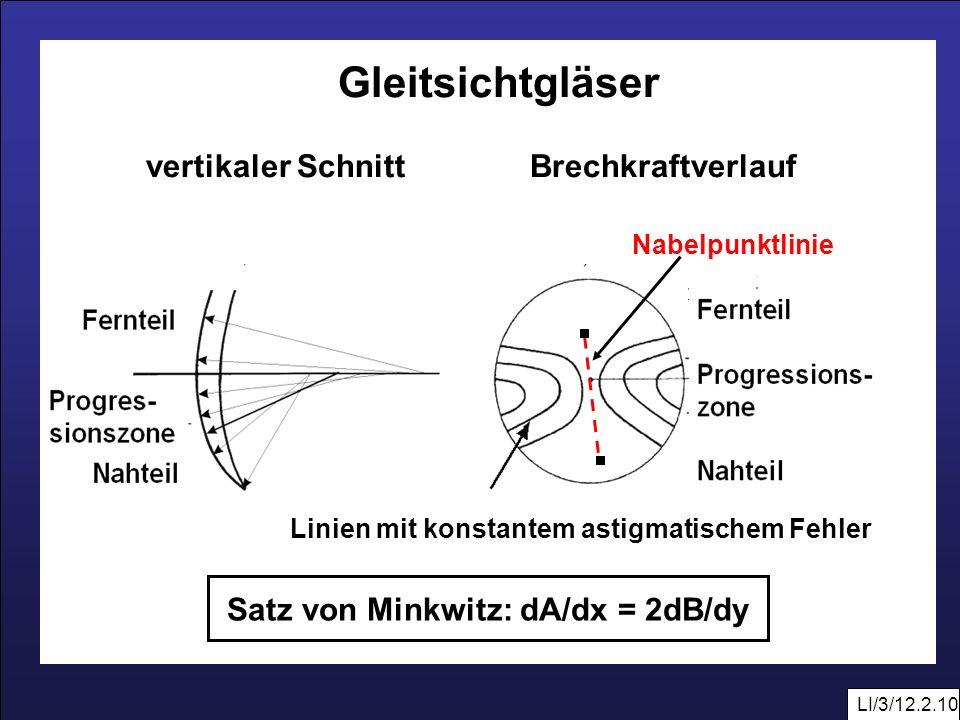 Gleitsichtgläser vertikaler Schnitt Brechkraftverlauf