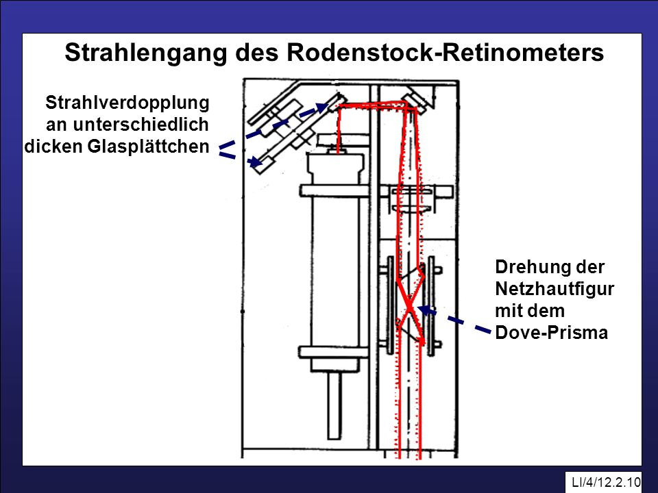 Strahlengang des Rodenstock-Retinometers