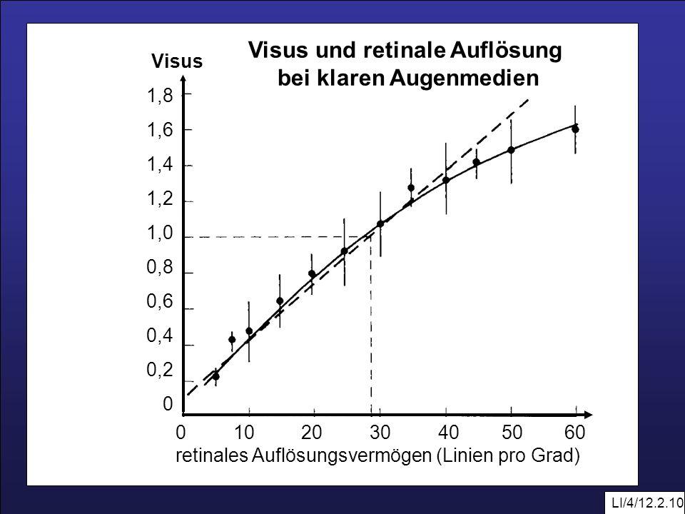 Visus und retinale Auflösung bei klaren Augenmedien