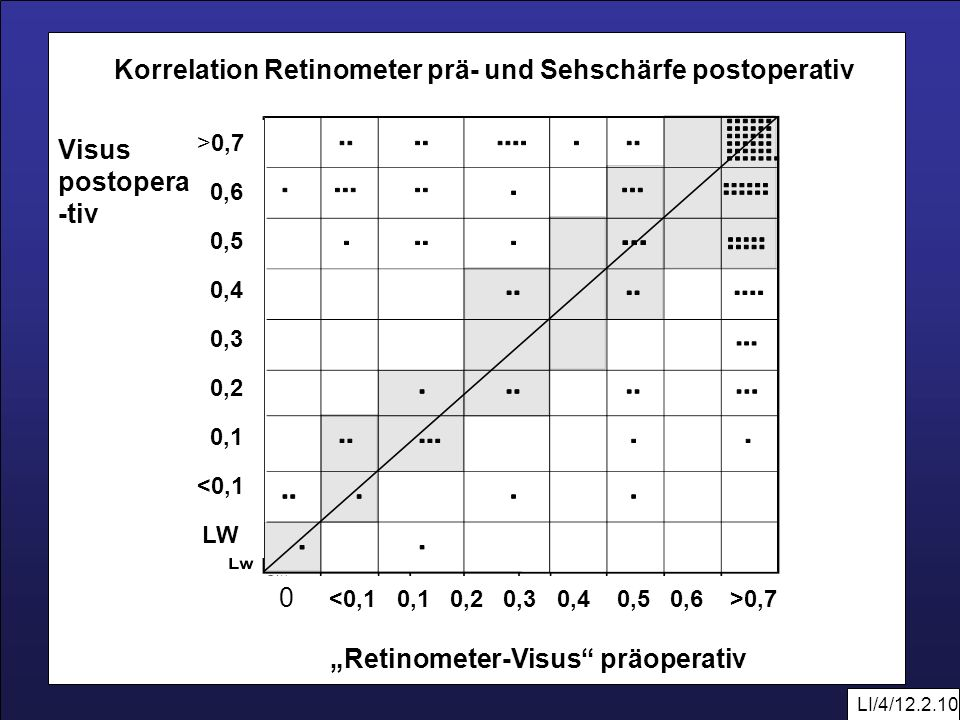 Korrelation Retinometer prä- und Sehschärfe postoperativ