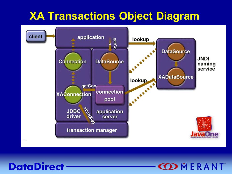 XA Transactions Object Diagram
