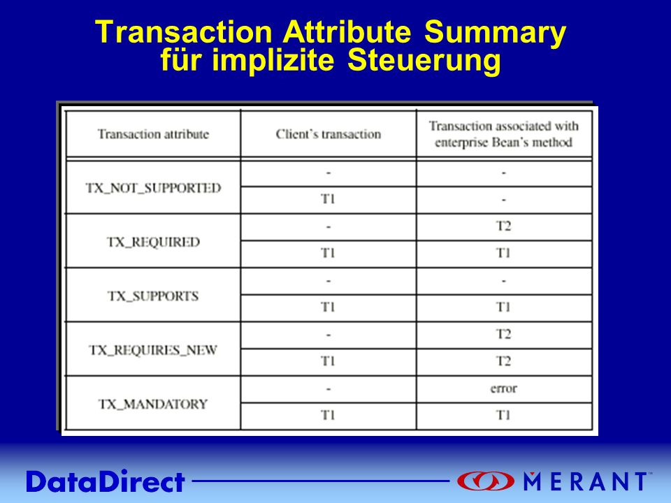 Transaction Attribute Summary für implizite Steuerung