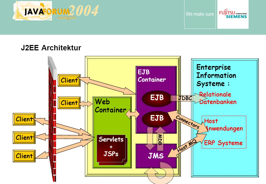 J2EE Architektur Enterprise Information Systeme : EJB Web Container