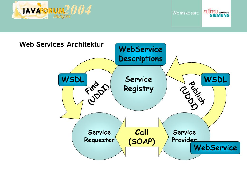 Web Services Architektur