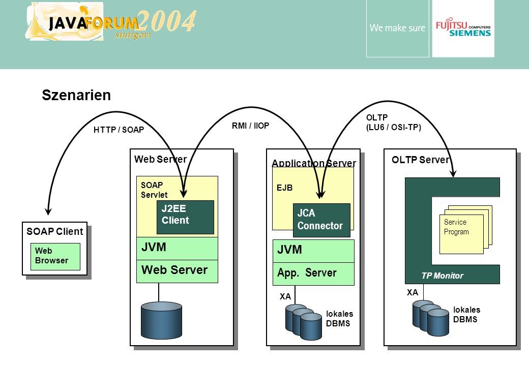 Szenarien JVM JVM Web Server App. Server JCA Connector Web Server