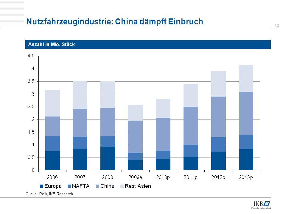 Nutzfahrzeugindustrie: China dämpft Einbruch