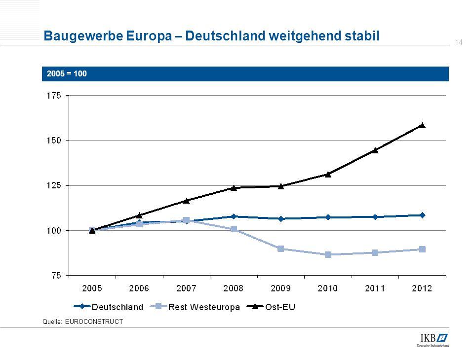 Baugewerbe Europa – Deutschland weitgehend stabil