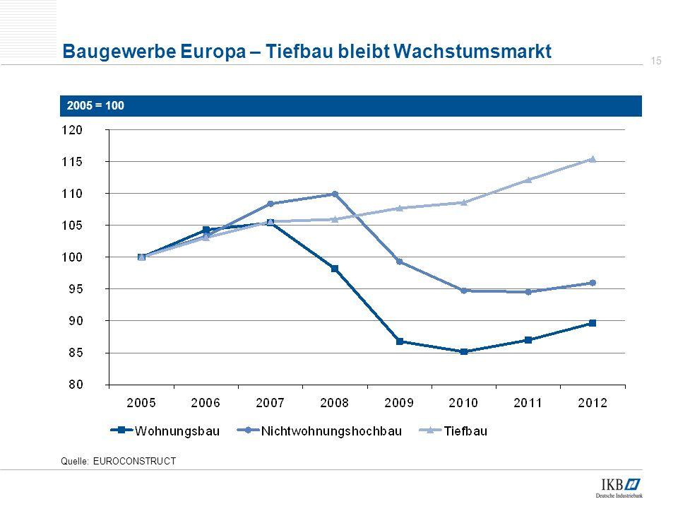 Baugewerbe Europa – Tiefbau bleibt Wachstumsmarkt