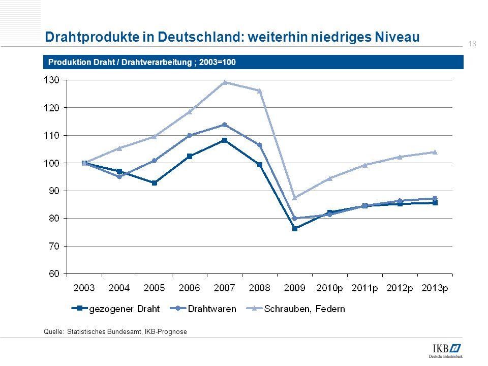 Drahtprodukte in Deutschland: weiterhin niedriges Niveau