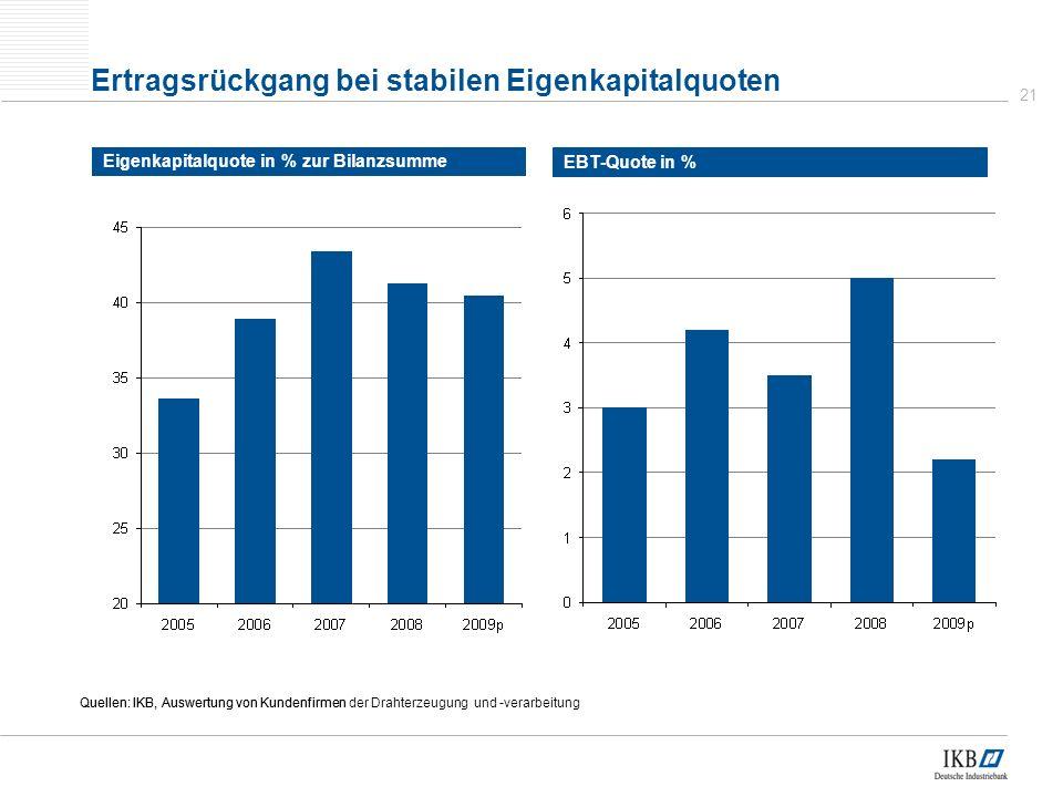 Ertragsrückgang bei stabilen Eigenkapitalquoten