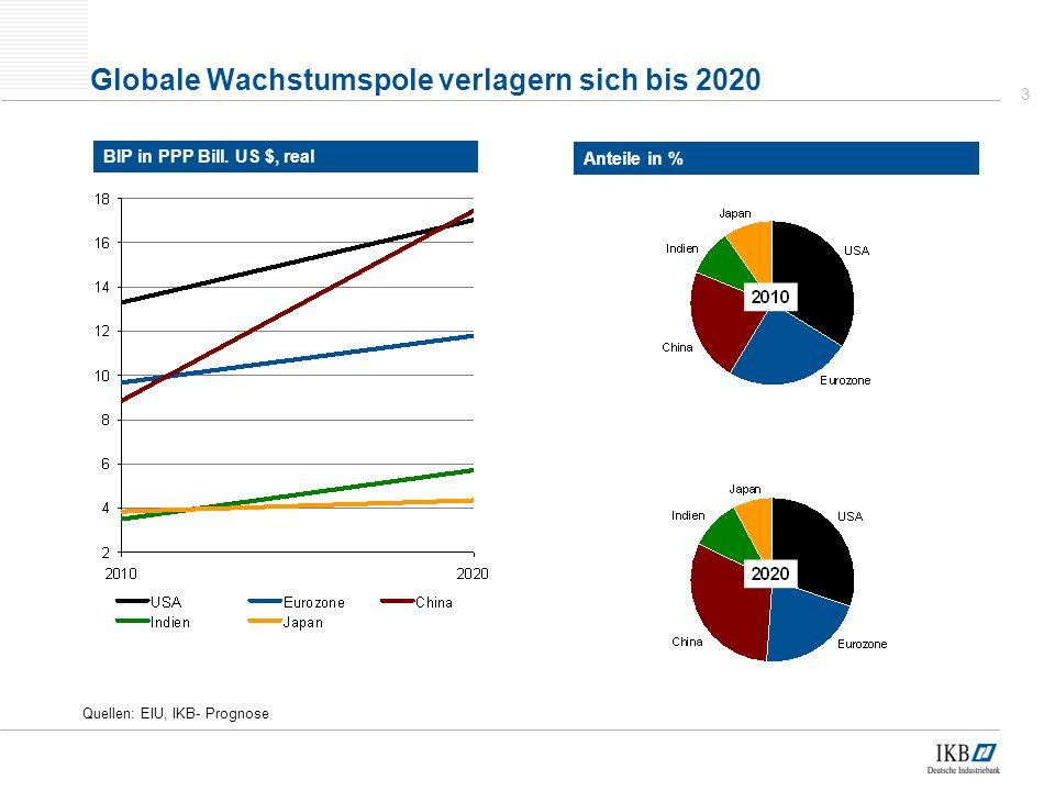Globale Wachstumspole verlagern sich bis 2020
