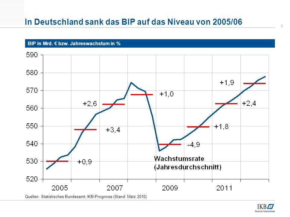 In Deutschland sank das BIP auf das Niveau von 2005/06