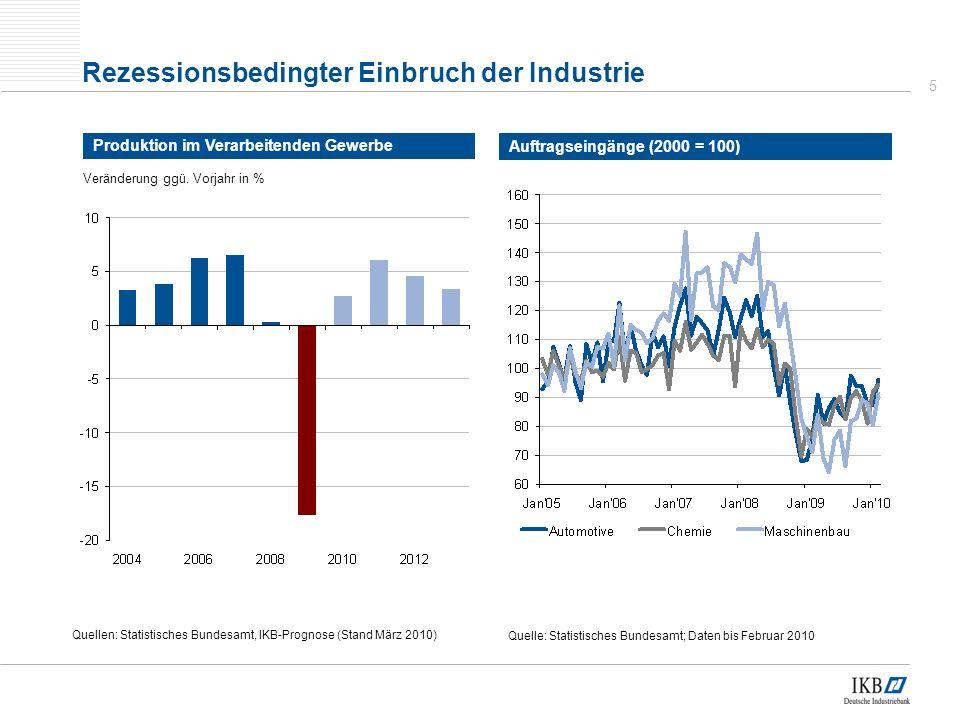 Rezessionsbedingter Einbruch der Industrie