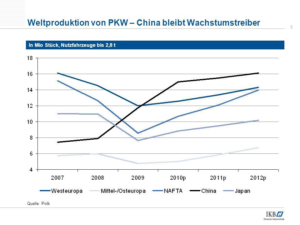 Weltproduktion von PKW – China bleibt Wachstumstreiber