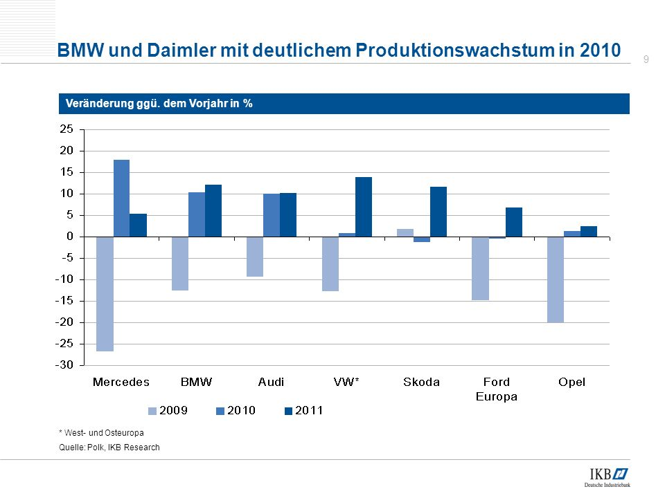 BMW und Daimler mit deutlichem Produktionswachstum in 2010