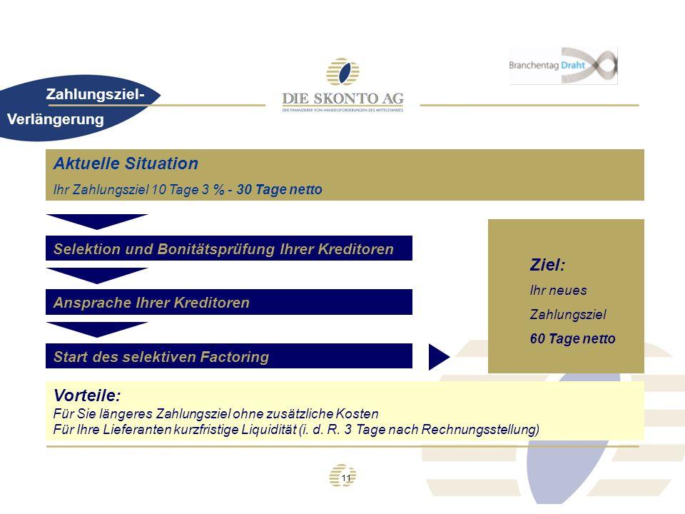 Aktuelle Situation Ziel: Vorteile: Zahlungsziel- Verlängerung