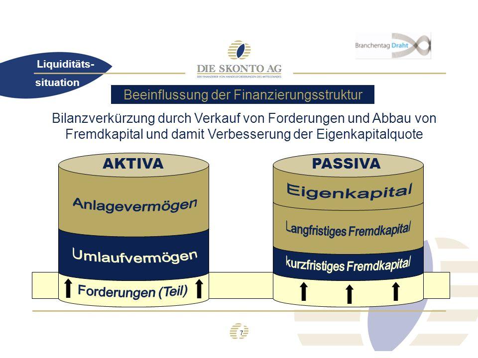 AKTIVA PASSIVA Beeinflussung der Finanzierungsstruktur