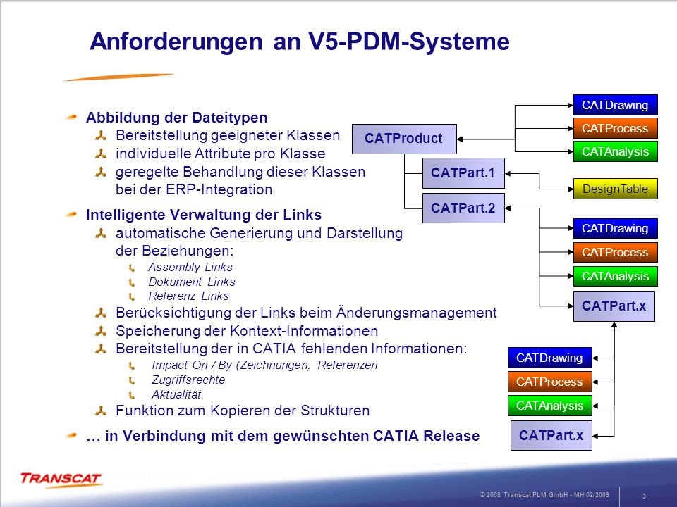 Anforderungen an V5-PDM-Systeme