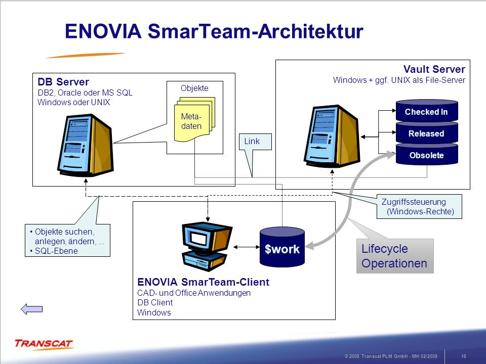 ENOVIA SmarTeam-Architektur