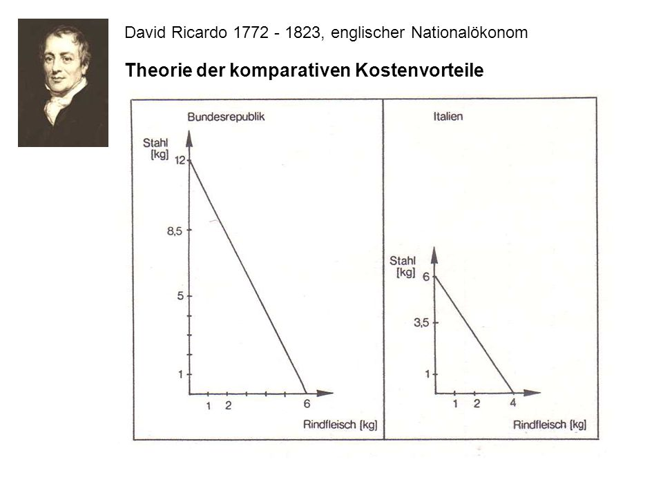 Theorie der komparativen Kostenvorteile