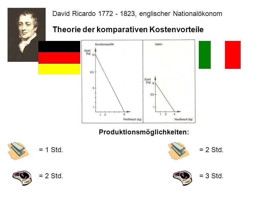 Produktionsmöglichkeiten: