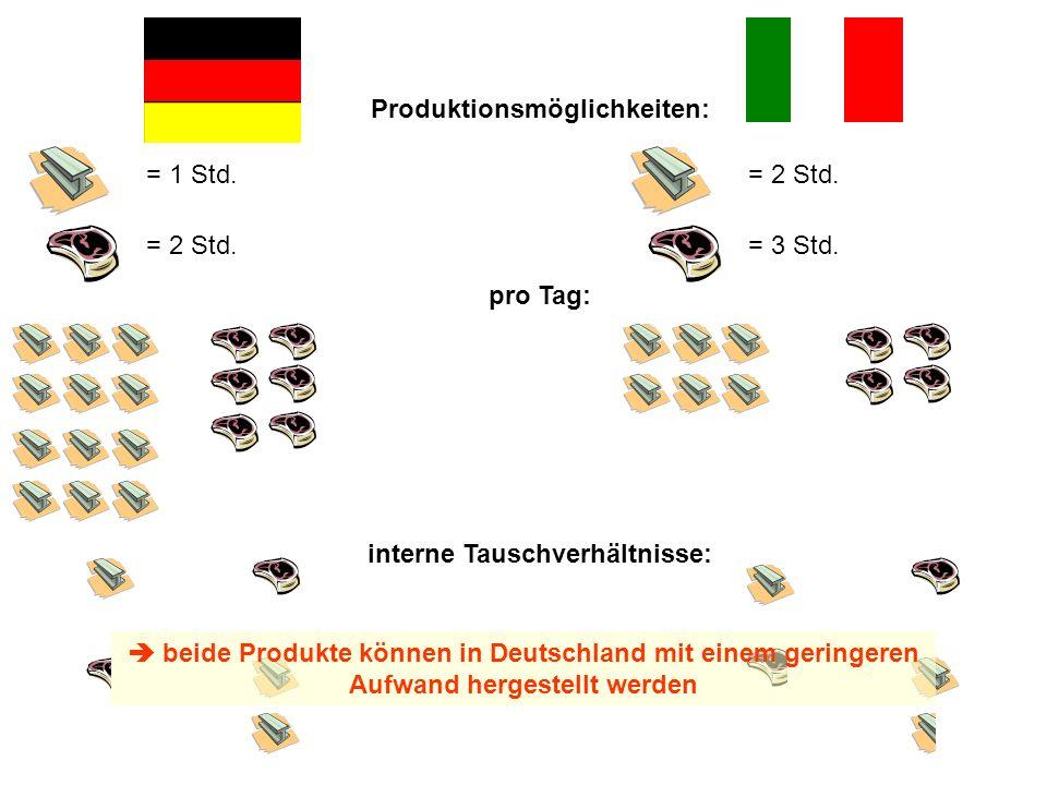 Produktionsmöglichkeiten: interne Tauschverhältnisse: