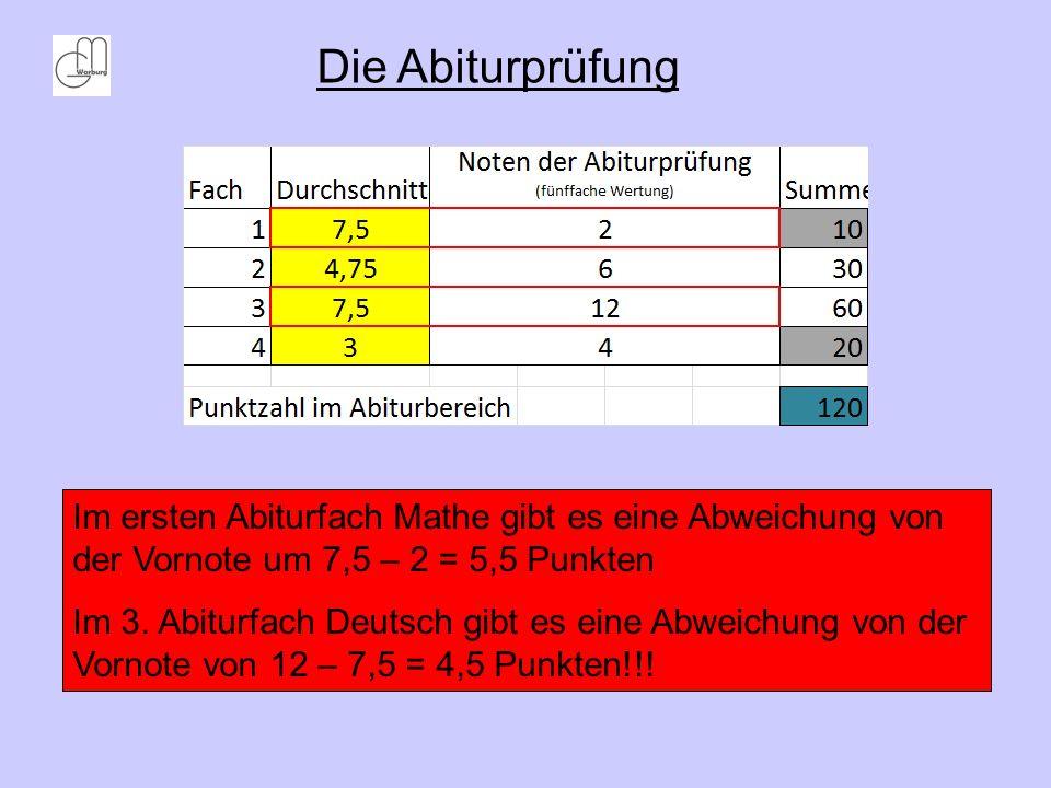 Die AbiturprüfungIm ersten Abiturfach Mathe gibt es eine Abweichung von der Vornote um 7,5 – 2 = 5,5 Punkten.