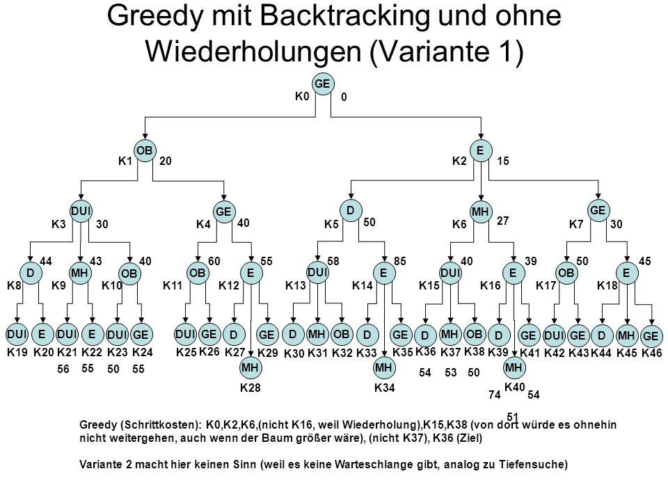 Greedy mit Backtracking und ohne Wiederholungen (Variante 1)