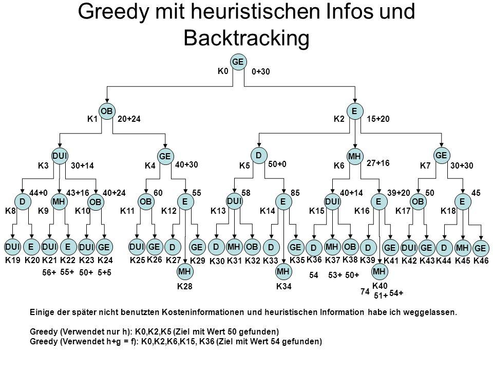Greedy mit heuristischen Infos und Backtracking