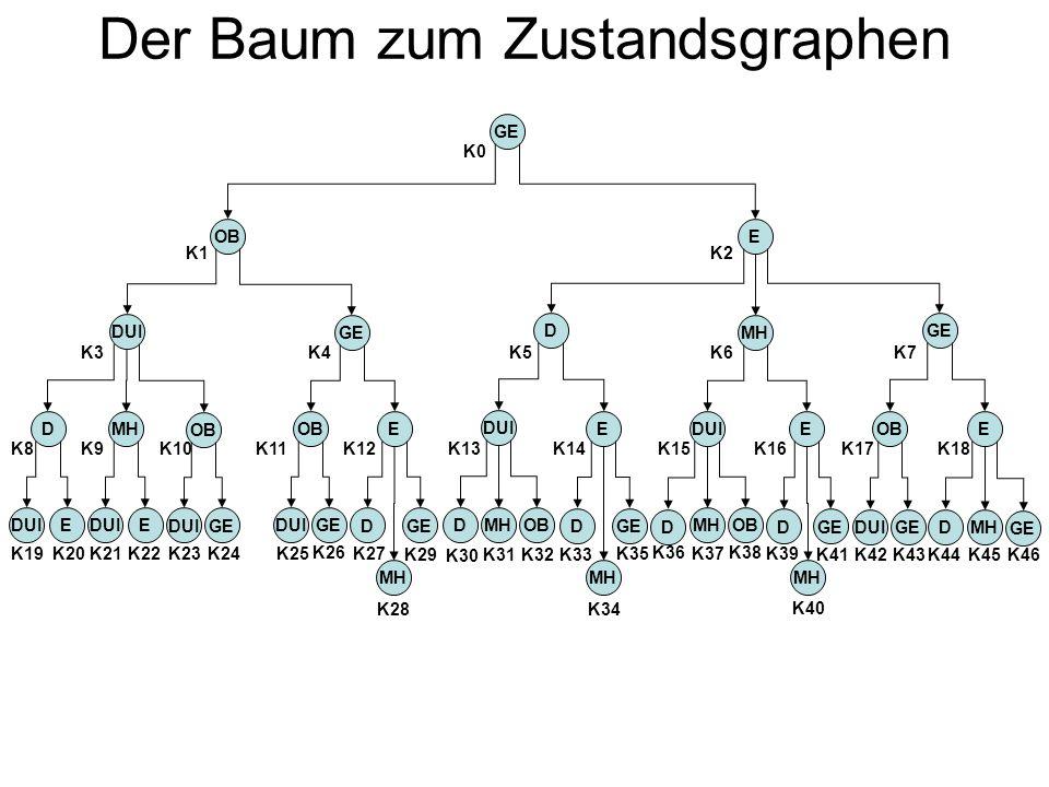 Der Baum zum Zustandsgraphen
