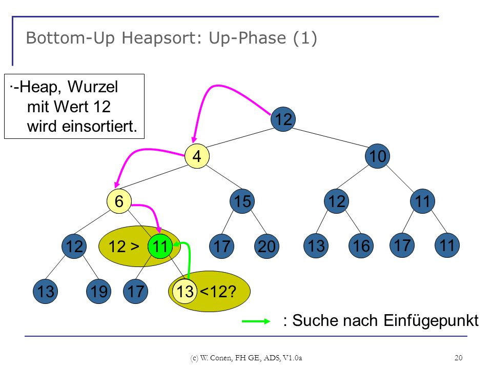 Bottom-Up Heapsort: Up-Phase (1)