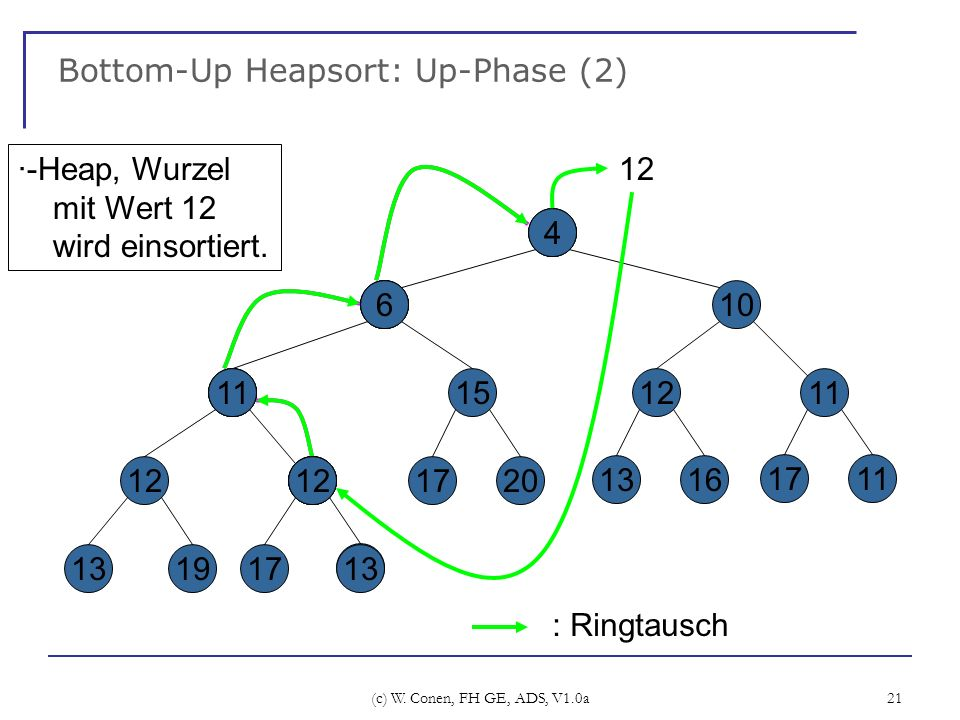 Bottom-Up Heapsort: Up-Phase (2)