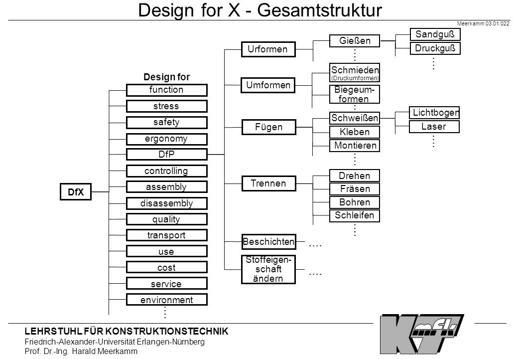 Design for X - Gesamtstruktur