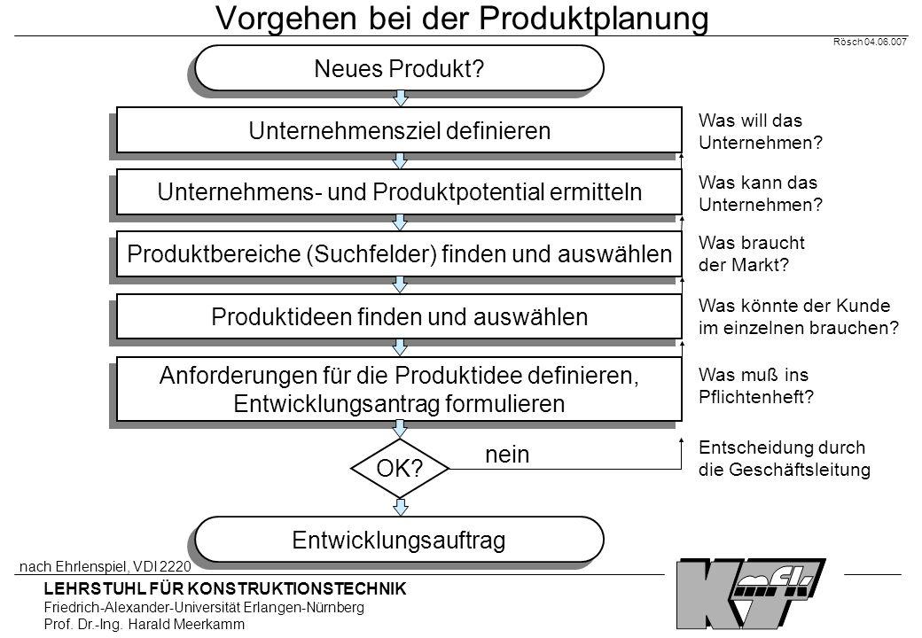 Vorgehen bei der Produktplanung