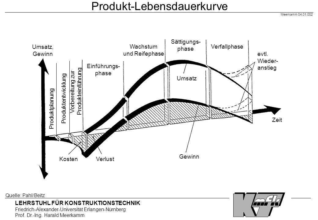 Produkt-Lebensdauerkurve