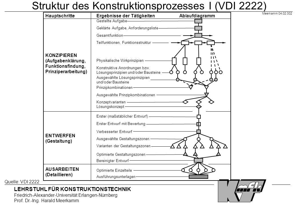 Struktur des Konstruktionsprozesses I (VDI 2222)