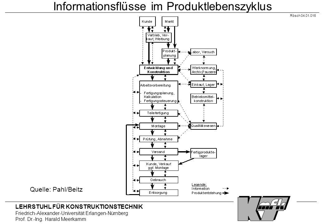 Informationsflüsse im Produktlebenszyklus