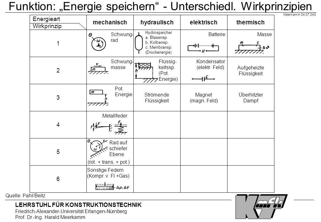 """Funktion: """"Energie speichern - Unterschiedl. Wirkprinzipien"""