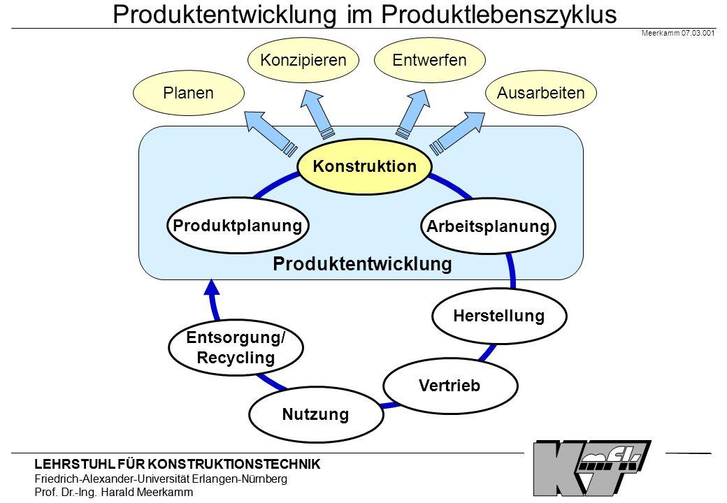 Produktentwicklung im Produktlebenszyklus
