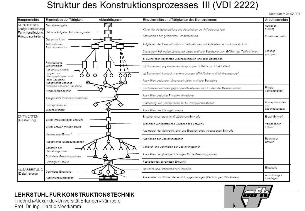 Struktur des Konstruktionsprozesses III (VDI 2222)