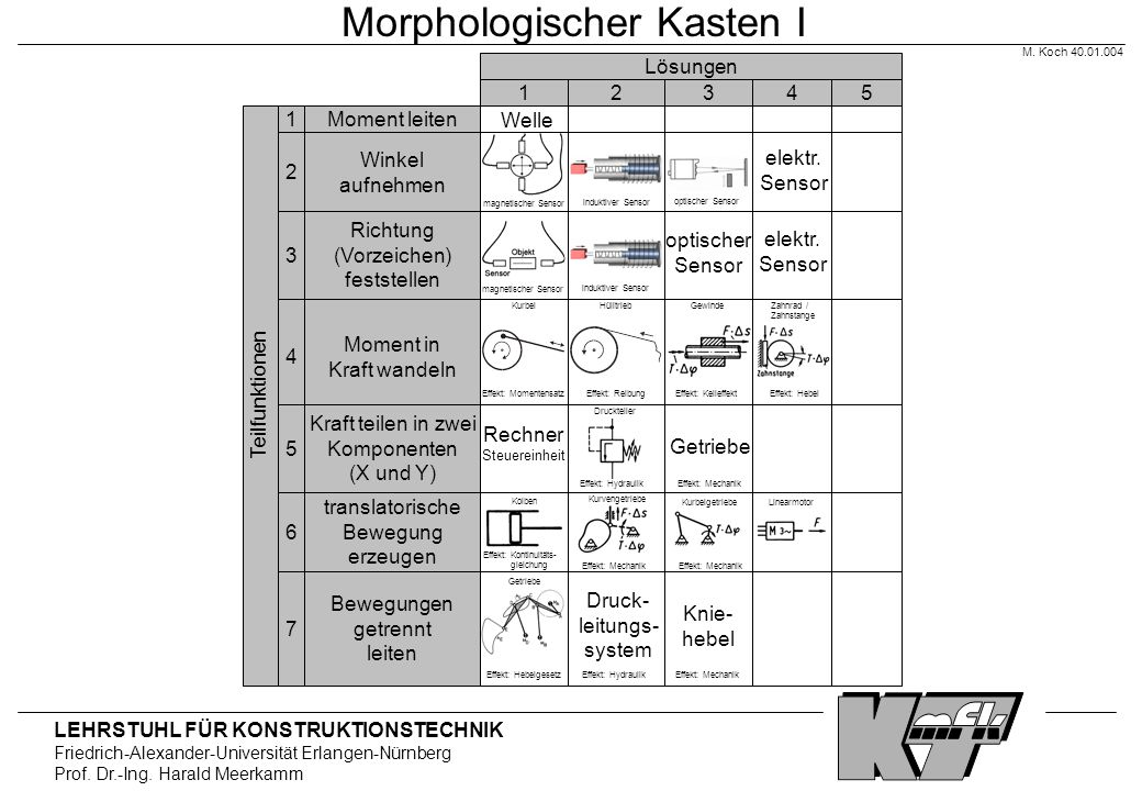 Morphologischer Kasten I