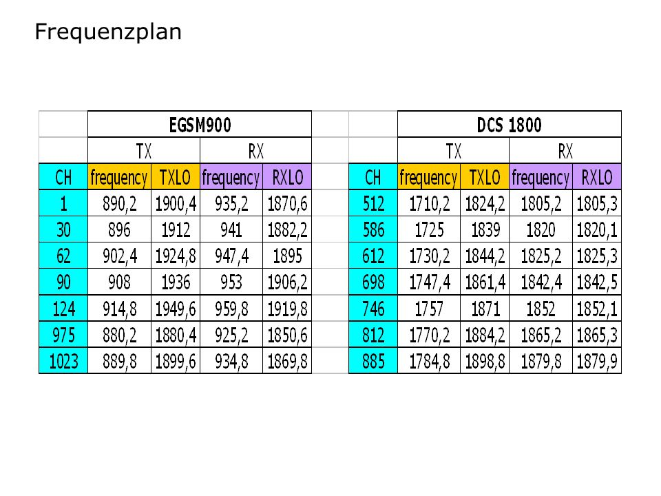 Frequenzplan