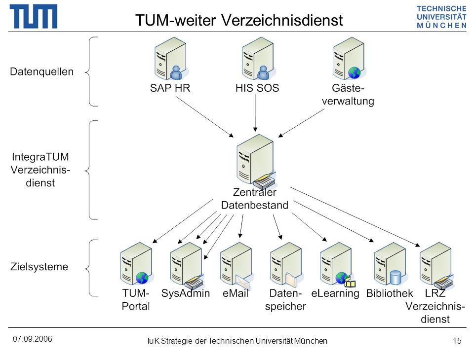 TUM-weiter Verzeichnisdienst