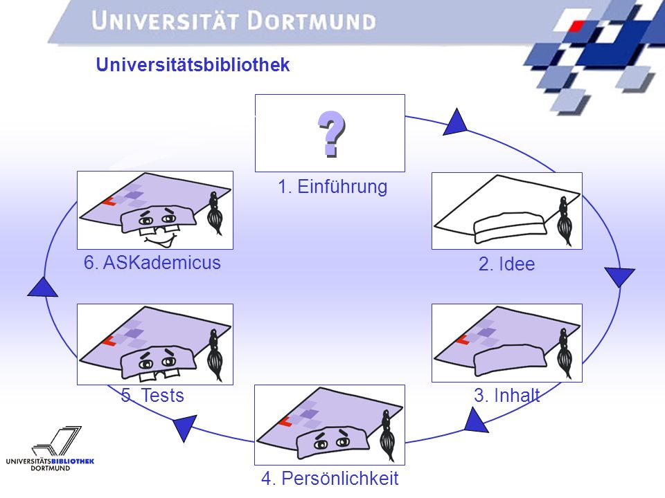 Universitätsbibliothek 1. Einführung 6. ASKademicus 2. Idee 5. Tests